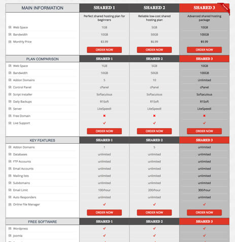 HTML Template 3 layout options